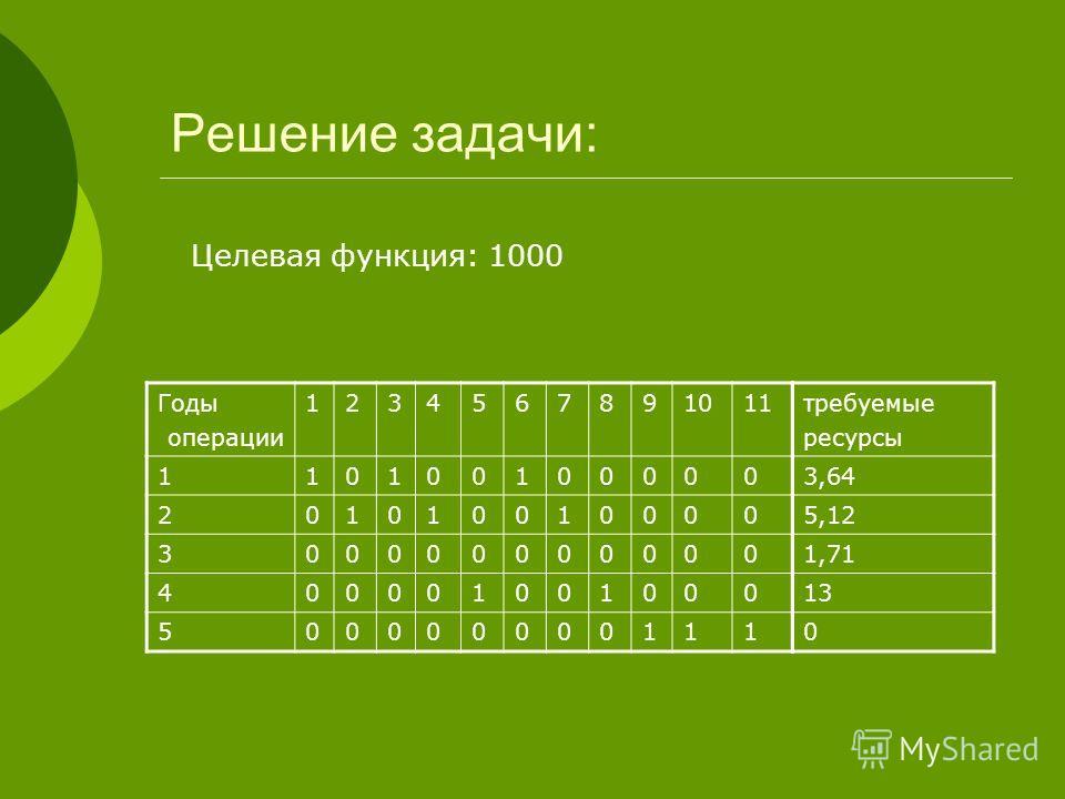 Решение задачи: Годы операции 1234567891011 110100100000 201010010000 300000000000 400001001000 500000000111 требуемые ресурсы 3,64 5,12 1,71 13 0 Целевая функция: 1000