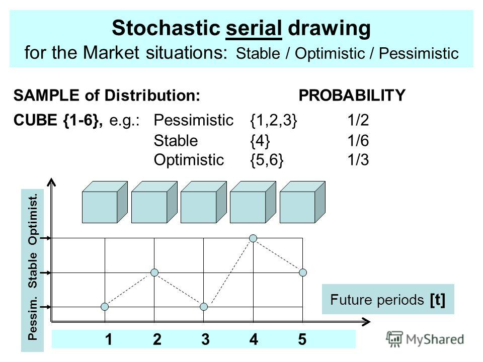 Stochastic serial drawing for the Market situations: Stable / Optimistic / Pessimistic SAMPLE of Distribution:PROBABILITY CUBE {1-6}, e.g.: Pessimistic{1,2,3}1/2 Stable{4}1/6 Optimistic {5,6}1/3 Future periods [t] 1234512345 Pessim. Stable Optimist.
