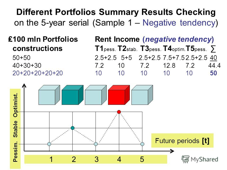 Different Portfolios Summary Results Checking on the 5-year serial (Sample 1 – Negative tendency) 100 mln PortfoliosRent Income (negative tendency) constructionsT1 pess. T2 stab. T3 pess. T4 optim. T5 pess. 50+502.5+2.5 5+5 2.5+2.57.5+7.52.5+2.5 40 4