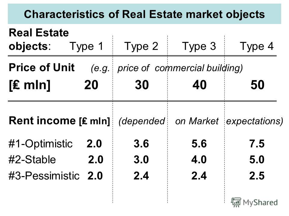 Characteristics of Real Estate market objects Real Estate objects: Type 1Type 2Type 3Type 4 Price of Unit (e.g. price of commercial building) [ mln] 20 30 40 50 Rent income [ mln] (depended on Market expectations) #1-Optimistic 2.0 3.6 5.6 7.5 #2-Sta