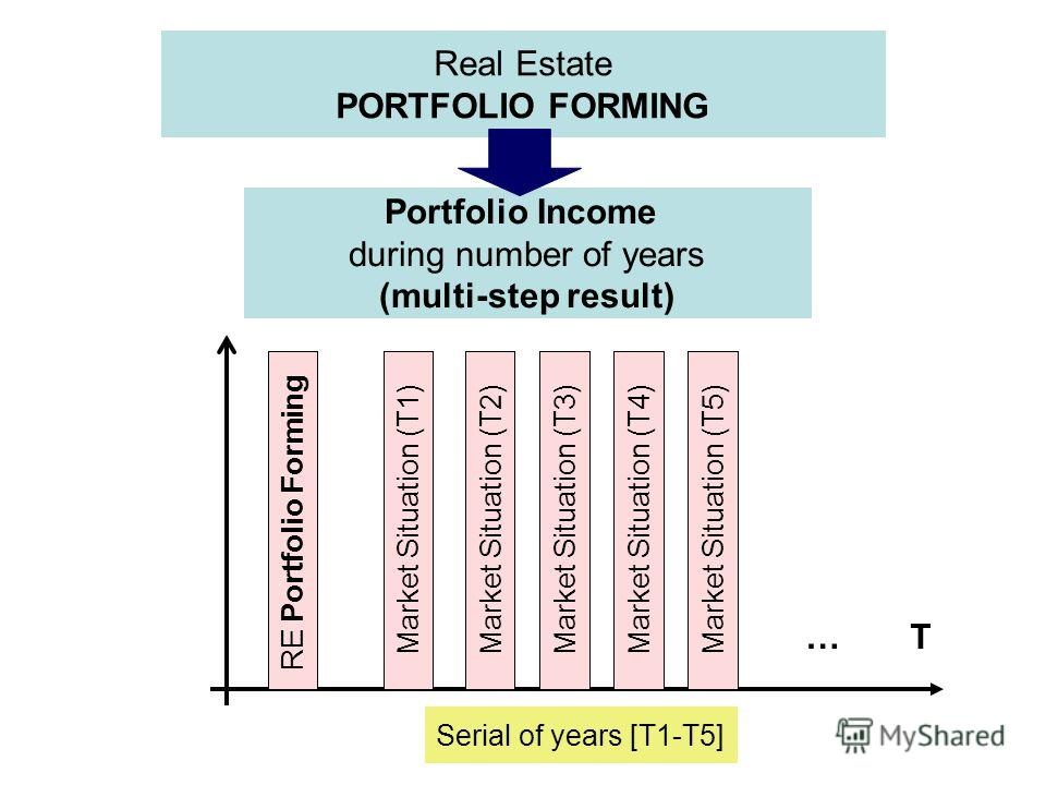 Real Estate PORTFOLIO FORMING Portfolio Income during number of years (multi-step result) RE Portfolio FormingMarket Situation (T1)Market Situation (T2)Market Situation (T3)Market Situation (T4)Market Situation (T5) Serial of years [T1-T5] …T…T