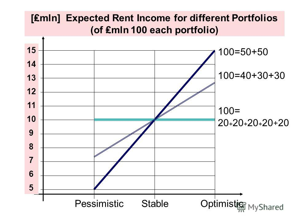 PessimisticStableOptimistic [mln] Expected Rent Income for different Portfolios (of mln 100 each portfolio) 15 14 13 12 11 10 9 8 7 6 5 100=50+50 100=40+30+30 100= 20 + 20 + 20 + 20 + 20
