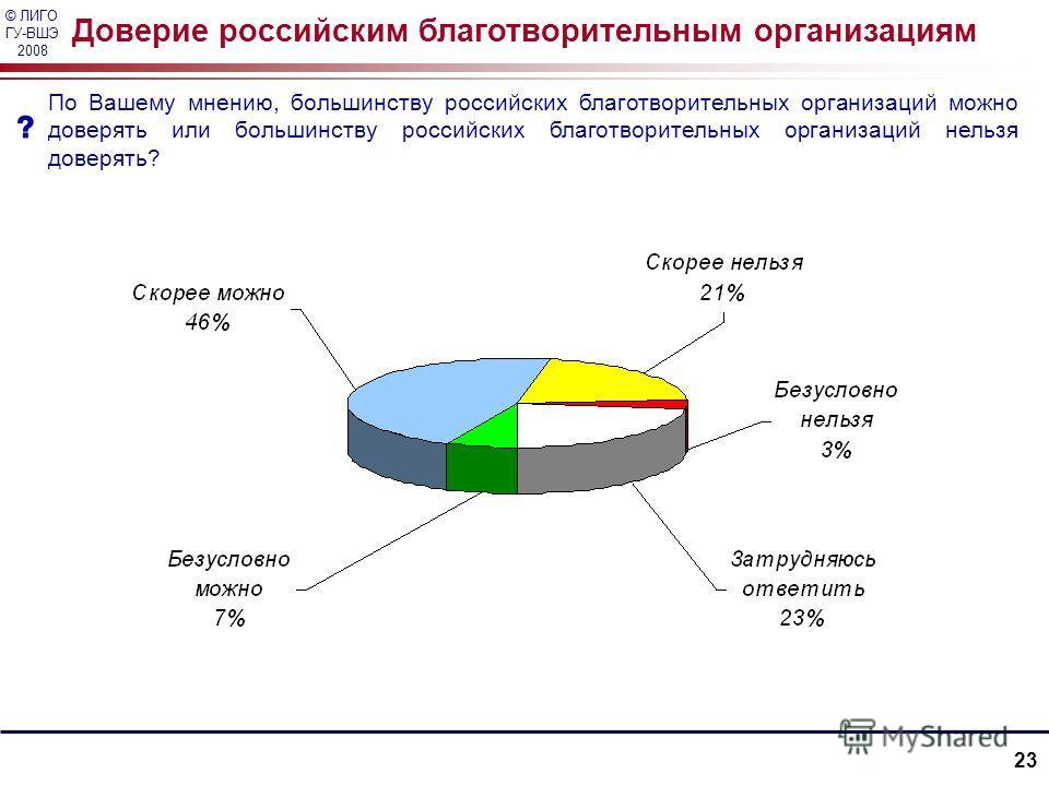© ЛИГО ГУ-ВШЭ 2008 23 Доверие российским благотворительным организациям По Вашему мнению, большинству российских благотворительных организаций можно доверять или большинству российских благотворительных организаций нельзя доверять?