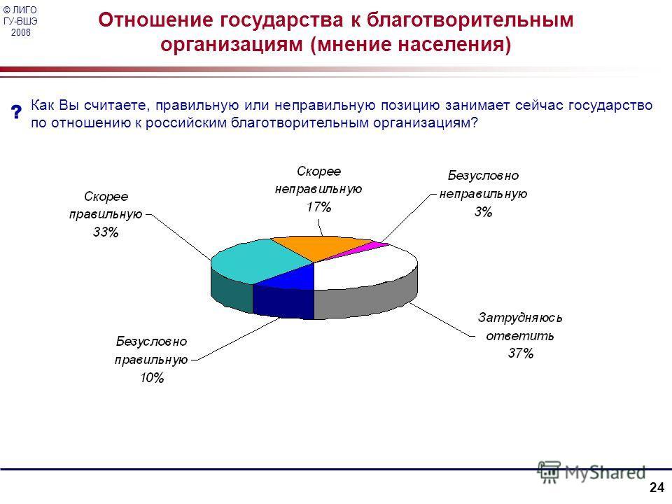© ЛИГО ГУ-ВШЭ 2008 24 Отношение государства к благотворительным организациям (мнение населения) Как Вы считаете, правильную или неправильную позицию занимает сейчас государство по отношению к российским благотворительным организациям?
