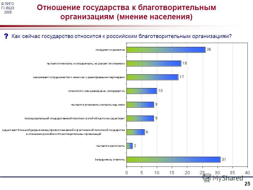 © ЛИГО ГУ-ВШЭ 2008 25 Отношение государства к благотворительным организациям (мнение населения) Как сейчас государство относится к российским благотворительным организациям?