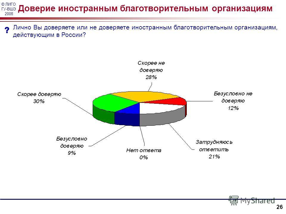© ЛИГО ГУ-ВШЭ 2008 26 Доверие иностранным благотворительным организациям Лично Вы доверяете или не доверяете иностранным благотворительным организациям, действующим в России?