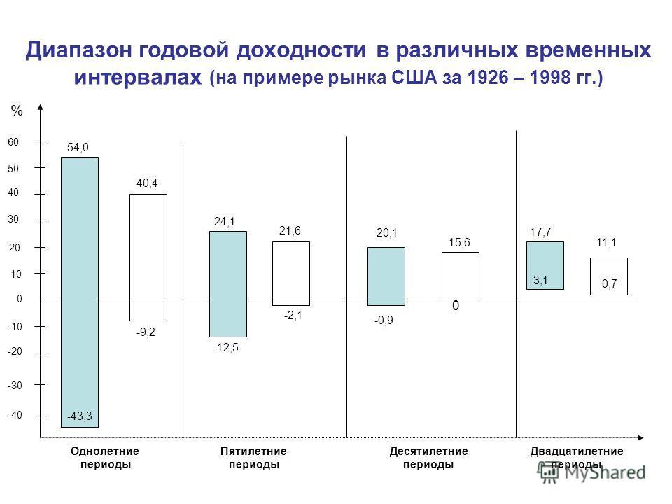 Диапазон годовой доходности в различных временных интервалах (на примере рынка США за 1926 – 1998 гг.) Однолетние периоды Пятилетние периоды Двадцатилетние периоды Десятилетние периоды -30 -40 -20 -10 0 10 20 30 40 50 60 54,0 -43,3 -9,2 40,4 -12,5 24