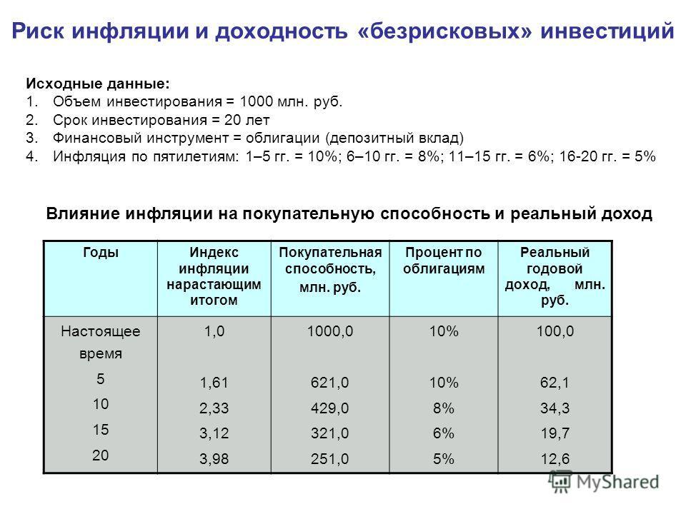 Риск инфляции и доходность «безрисковых» инвестиций Исходные данные: 1.Объем инвестирования = 1000 млн. руб. 2.Срок инвестирования = 20 лет 3.Финансовый инструмент = облигации (депозитный вклад) 4.Инфляция по пятилетиям: 1–5 гг. = 10%; 6–10 гг. = 8%;