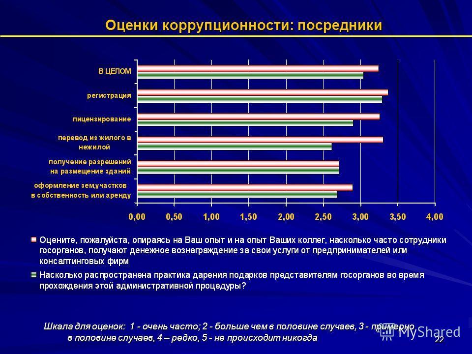 22 Оценки коррупционности: посредники Шкала для оценок: 1 - очень часто; 2 - больше чем в половине случаев, 3 - примерно в половине случаев, 4 – редко, 5 - не происходит никогда