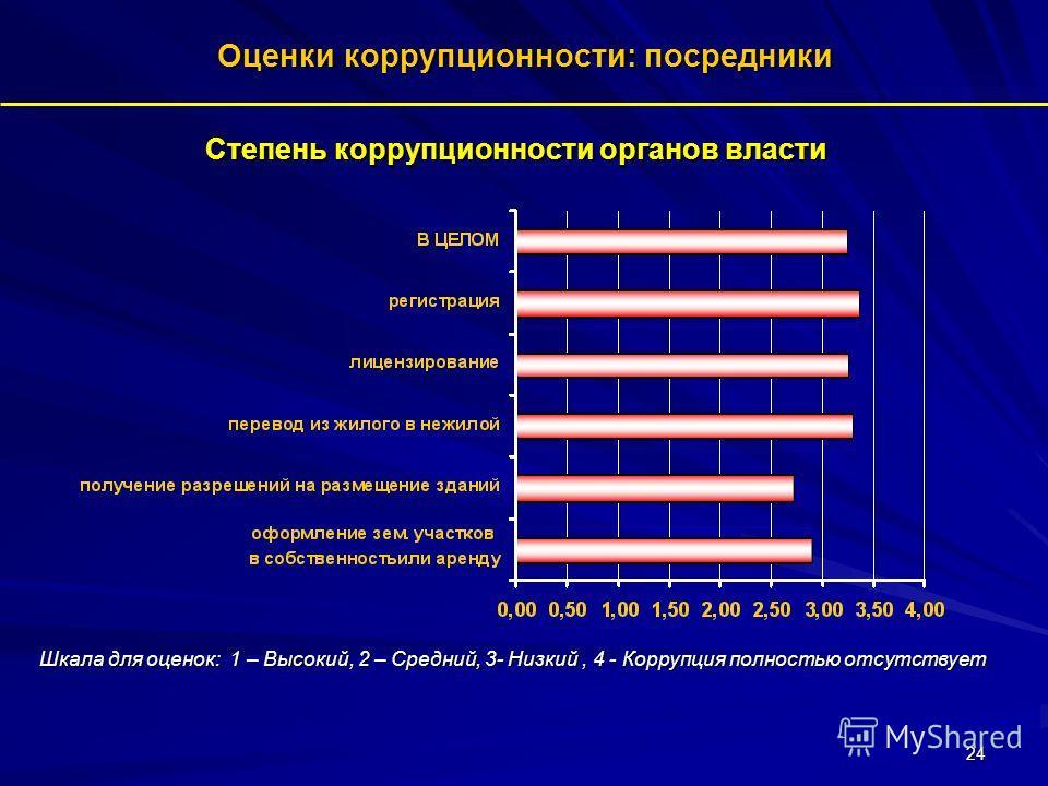 24 Степень коррупционности органов власти Оценки коррупционности: посредники Шкала для оценок: 1 – Высокий, 2 – Средний, 3- Низкий, 4 - Коррупция полностью отсутствует
