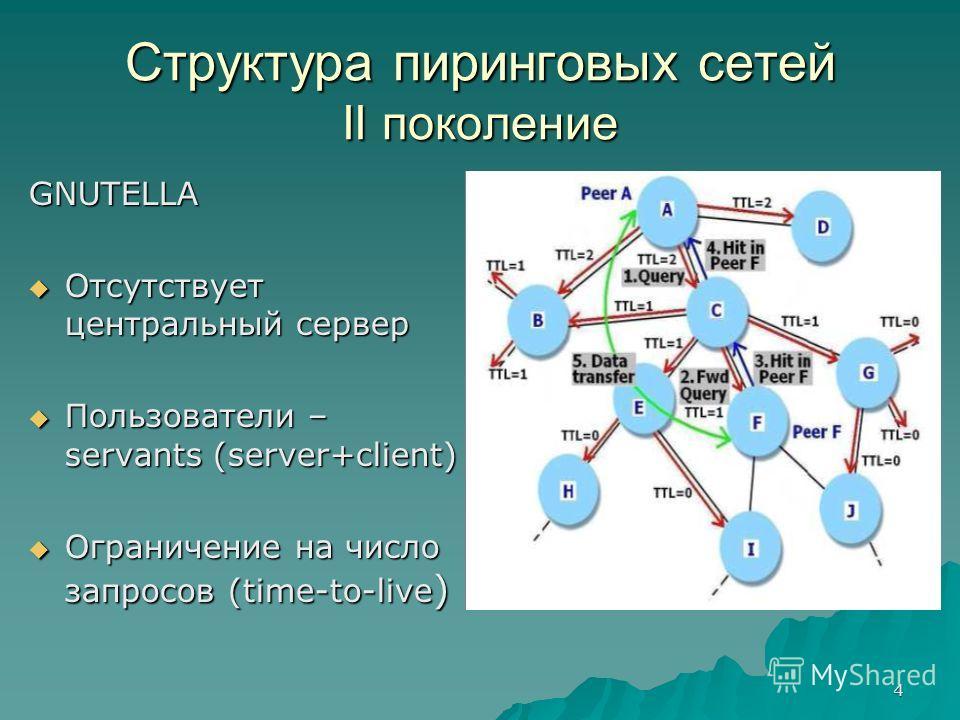 4 Структура пиринговых сетей II поколение GNUTELLA Отсутствует центральный сервер Отсутствует центральный сервер Пользователи – servants (server+client) Пользователи – servants (server+client) Ограничение на число запросов (time-to-live ) Ограничение