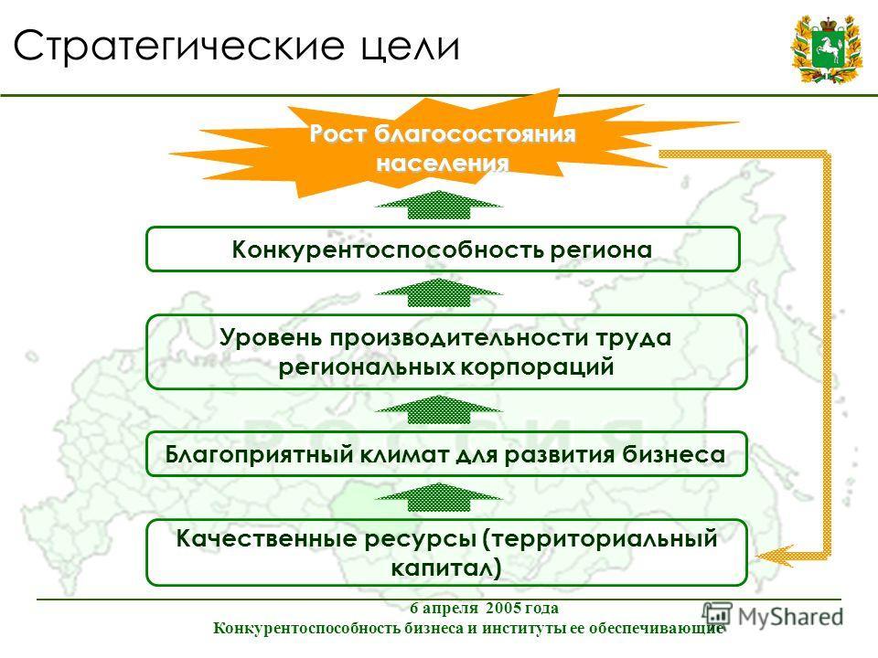 Стратегические цели Рост благосостояния населения Конкурентоспособность региона Уровень производительности труда региональных корпораций Благоприятный климат для развития бизнеса Качественные ресурсы (территориальный капитал) 6 апреля 2005 года Конку