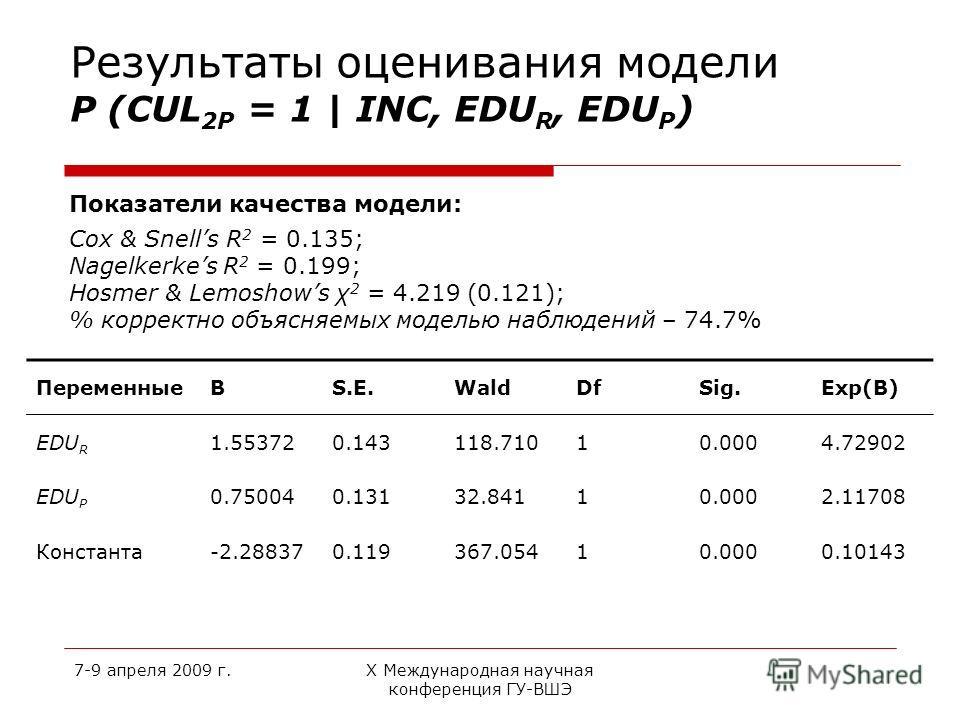 7-9 апреля 2009 г.Х Международная научная конференция ГУ-ВШЭ Результаты оценивания модели P (CUL 2P = 1 | INC, EDU R, EDU P ) Показатели качества модели: Cox & Snells R 2 = 0.135; Nagelkerkes R 2 = 0.199; Hosmer & Lemoshows χ 2 = 4.219 (0.121); % кор