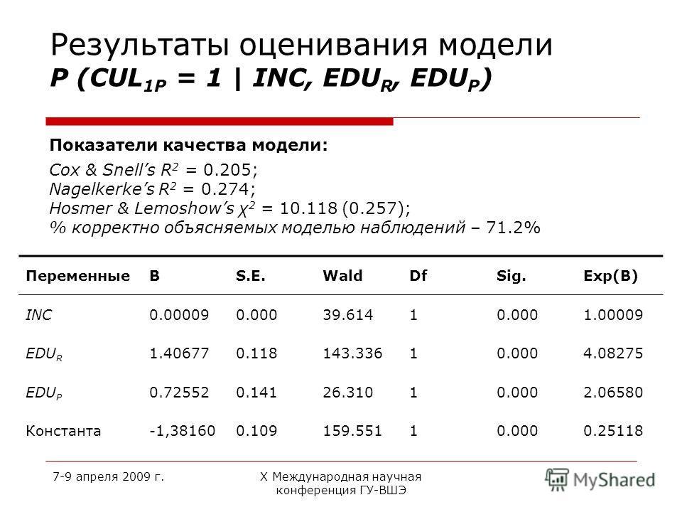 7-9 апреля 2009 г.Х Международная научная конференция ГУ-ВШЭ Результаты оценивания модели P (CUL 1P = 1 | INC, EDU R, EDU P ) Показатели качества модели: Cox & Snells R 2 = 0.205; Nagelkerkes R 2 = 0.274; Hosmer & Lemoshows χ 2 = 10.118 (0.257); % ко