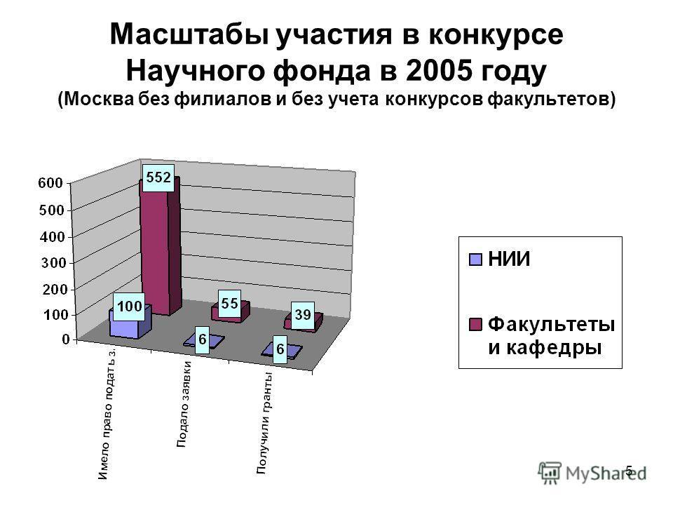 5 Масштабы участия в конкурсе Научного фонда в 2005 году (Москва без филиалов и без учета конкурсов факультетов)