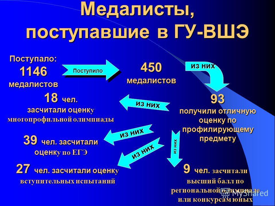 Медалисты, поступавшие в ГУ-ВШЭ Поступало: 1146 медалистов Поступило 450 медалистов 93 получили отличную оценку по профилирующему предмету 18 чел. засчитали оценк у многопрофильной олимпиады из них 39 чел. засчитали оценк у по ЕГЭ 27 чел. засчитали о