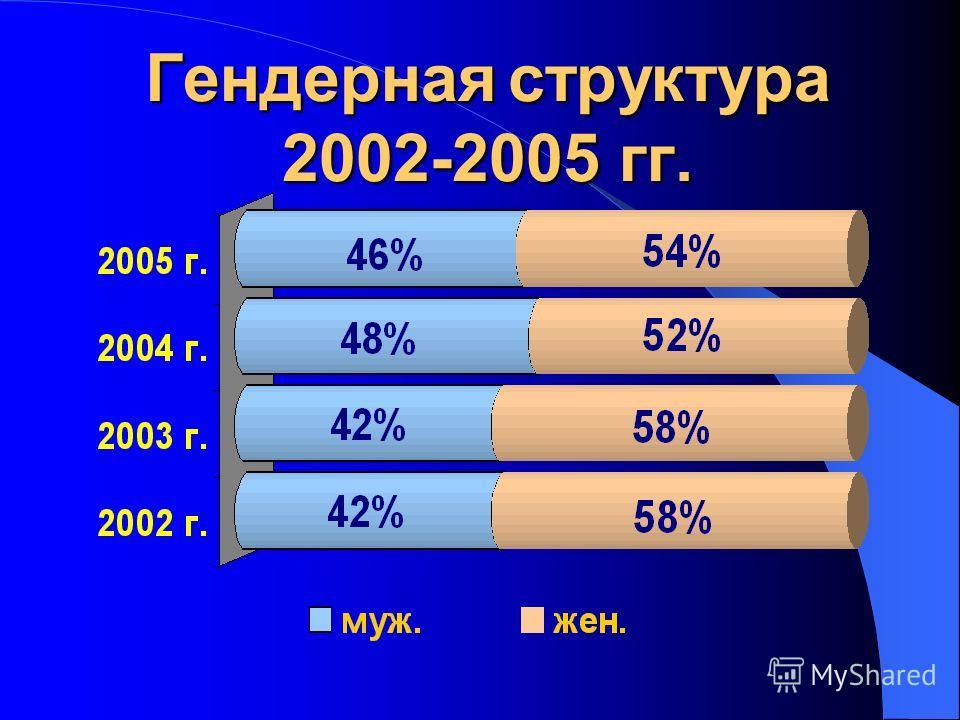 Гендерная структура 2002-2005 гг.