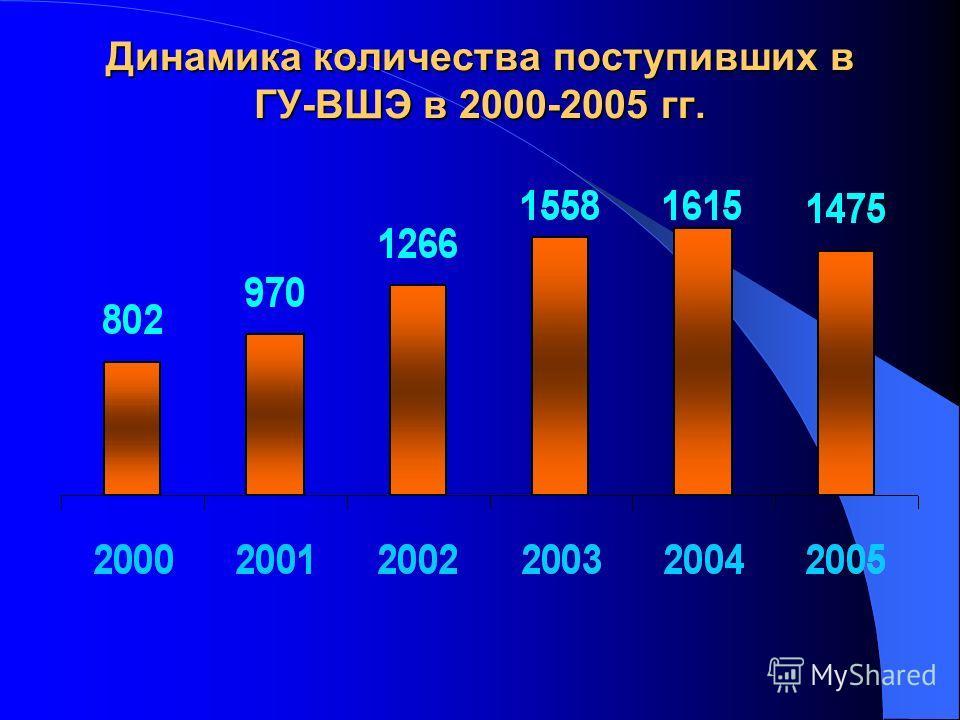 Динамика количества поступивших в ГУ-ВШЭ в 2000-2005 гг.