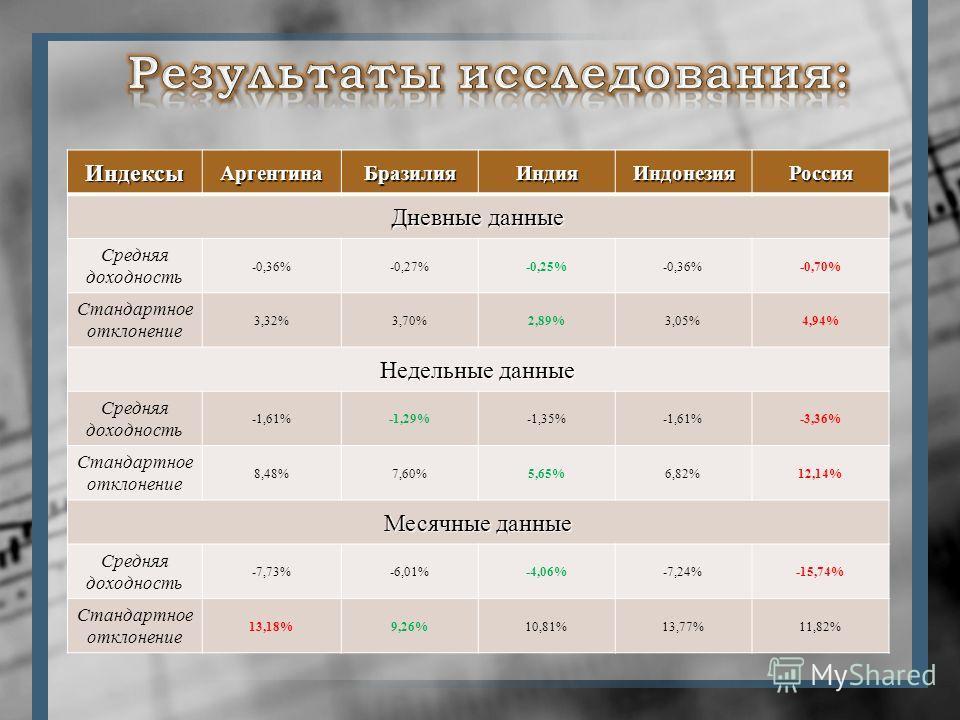 ИндексыАргентинаБразилияИндияИндонезияРоссия Дневные данные Средняя доходность -0,36%-0,27%-0,25%-0,36%-0,70% Стандартное отклонение 3,32%3,70%2,89%3,05%4,94% Недельные данные Средняя доходность -1,61%-1,29%-1,35%-1,61%-3,36% Стандартное отклонение 8