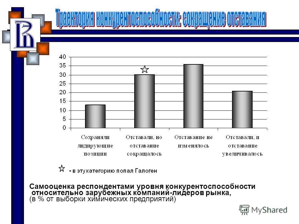 Самооценка респондентами уровня конкурентоспособности относительно зарубежных компаний-лидеров рынка, (в % от выборки химических предприятий)