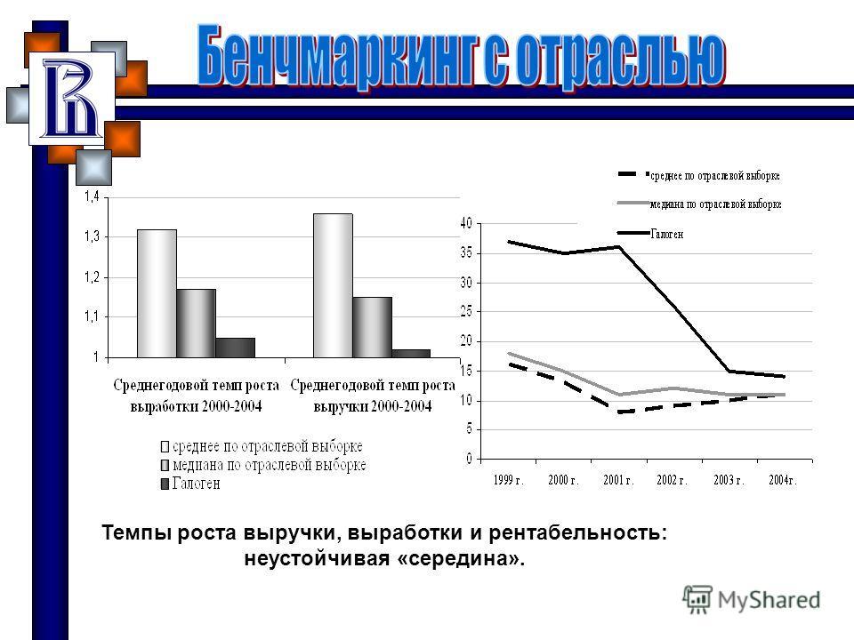 Темпы роста выручки, выработки и рентабельность: неустойчивая «середина».