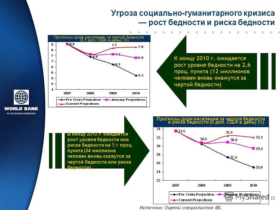 11 Угроза социально-гуманитарного кризиса рост бедности и риска бедности В концу 2010 г. ожидается рост уровня бедности или риска бедности на 7, 1 проц. пункта (34 миллиона человек вновь окажутся за чертой бедности или риска бедности) К концу 2010 г.