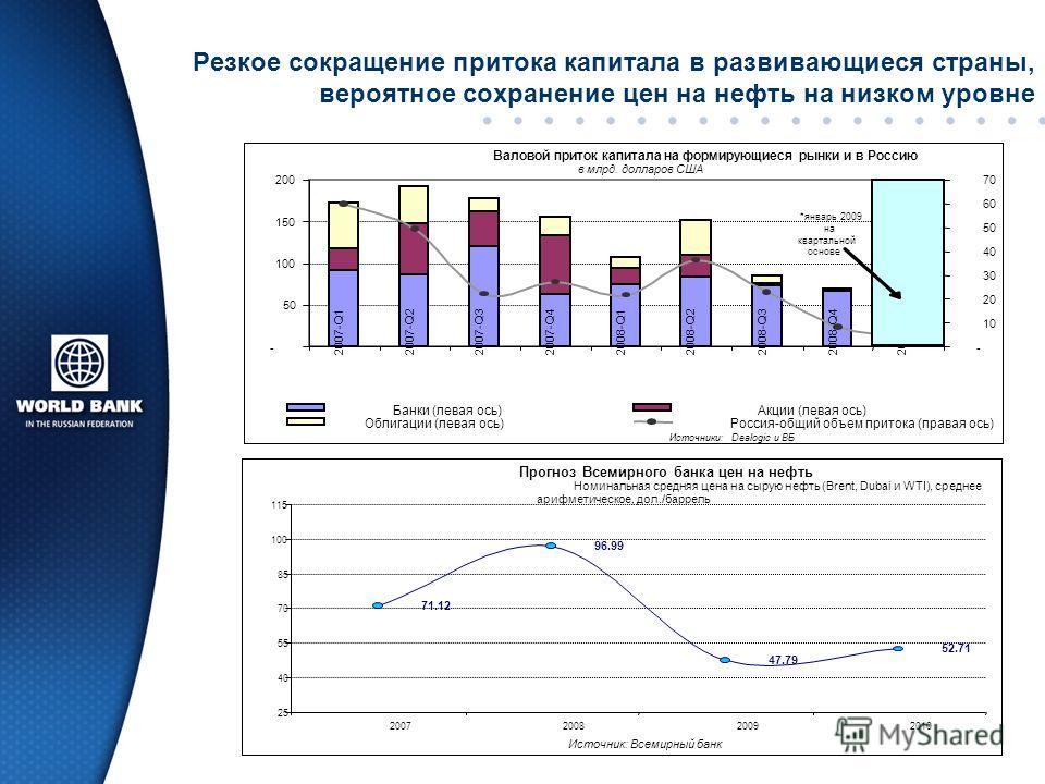 Резкое сокращение притока капитала в развивающиеся страны, вероятное сохранение цен на нефть на низком уровне Прогноз Всемирного банка цен на нефть Номинальная средняя цена на сырую нефть (Brent, Dubai и WTI), среднее арифметическое, дол./баррель 71.
