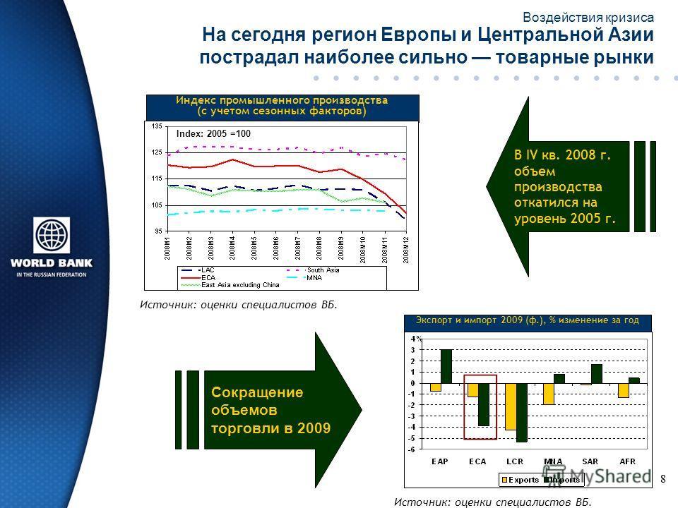 88 На сегодня регион Европы и Центральной Азии пострадал наиболее сильно товарные рынки Индекс промышленного производства (с учетом сезонных факторов) Index: 2005 =100 Экспорт и импорт 2009 (ф.), % изменение за год Сокращение объемов торговли в 2009