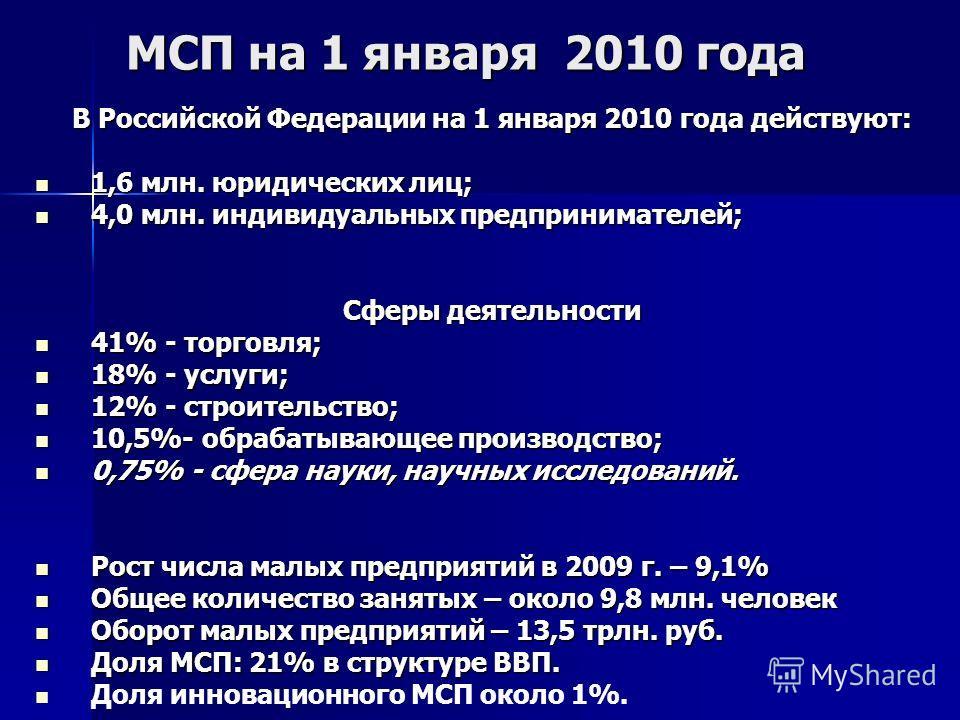 МСП на 1 января 2010 года В Российской Федерации на 1 января 2010 года действуют: 1,6 млн. юридических лиц; 1,6 млн. юридических лиц; 4,0 млн. индивидуальных предпринимателей; 4,0 млн. индивидуальных предпринимателей; Сферы деятельности 41% - торговл