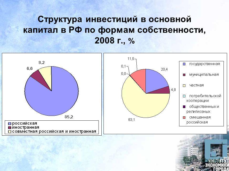 Структура инвестиций в основной капитал в РФ по формам собственности, 2008 г., %