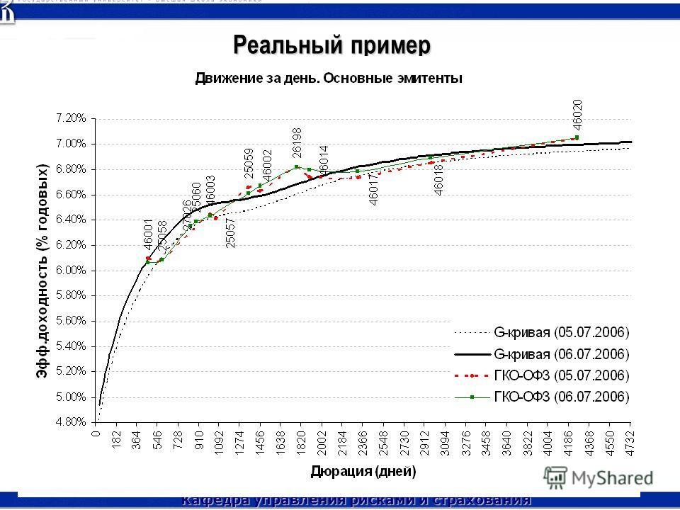 Кафедра управления рисками и страхования Голицино, 20 октября 2007 г. 18 Реальный пример