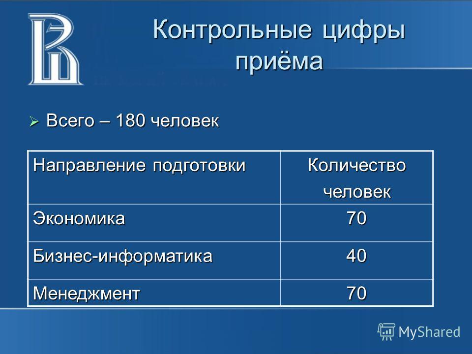 Контрольные цифры приёма Всего – 180 человек Всего – 180 человек Направление подготовки Количествочеловек Экономика70 Бизнес-информатика40 Менеджмент70