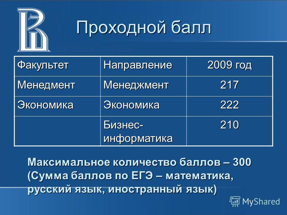 Проходной балл ФакультетНаправление 2009 год МенедментМенеджмент217 ЭкономикаЭкономика222 Бизнес- информатика 210 Максимальное количество баллов – 300 (Сумма баллов по ЕГЭ – математика, русский язык, иностранный язык)