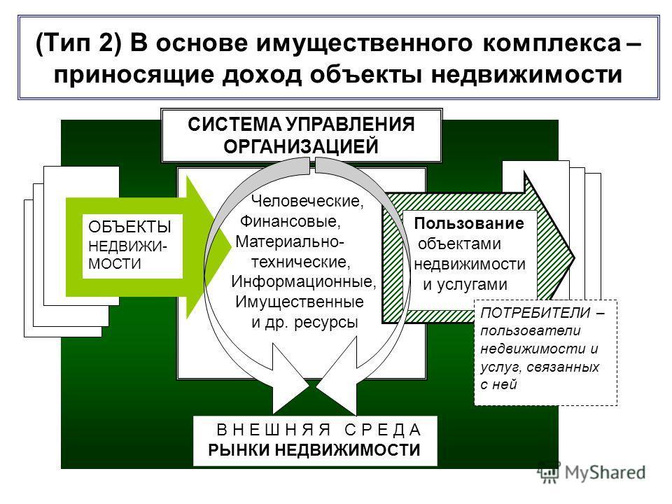 (Тип 2) В основе имущественного комплекса – приносящие доход объекты недвижимости В Н Е Ш Н Я Я С Р Е Д А РЫНКИ НЕДВИЖИМОСТИ СИСТЕМА УПРАВЛЕНИЯ ОРГАНИЗАЦИЕЙ Человеческие, Финансовые, Материально- технические, Информационные, Имущественные и др. ресур