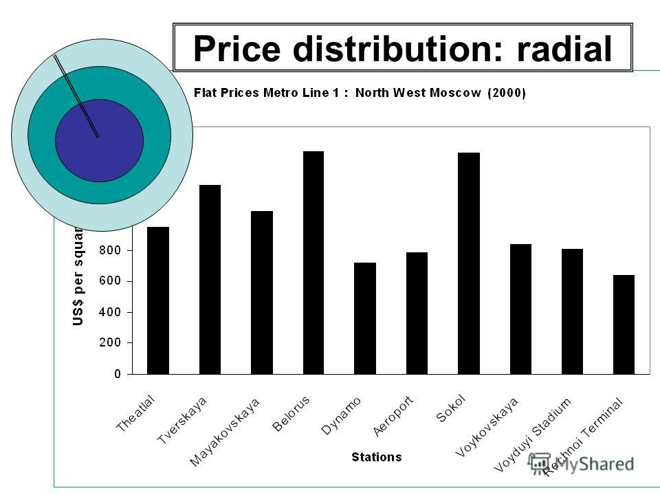 Price distribution: radial