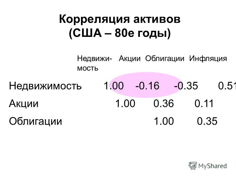Недвижи- Акции Облигации Инфляция мость Недвижимость1.00 -0.16 -0.35 0.51 Акции 1.00 0.36 0.11 Облигации 1.00 0.35 Корреляция активов (США – 80е годы)