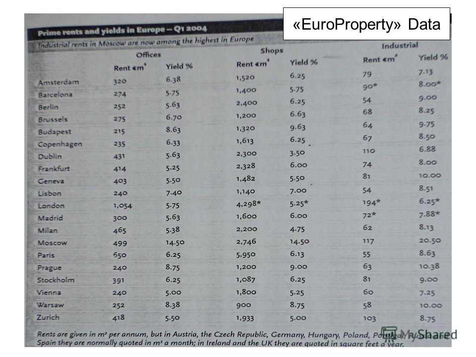 «EuroProperty» Data