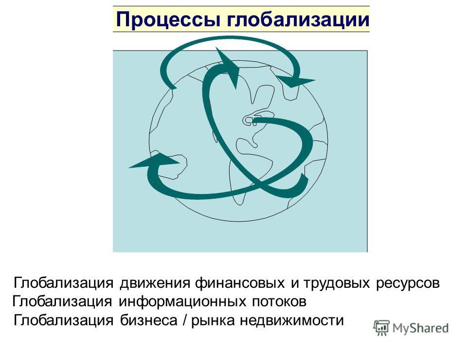 Процессы глобализации Глобализация движения финансовых и трудовых ресурсов Глобализация информационных потоков Глобализация бизнеса / рынка недвижимости