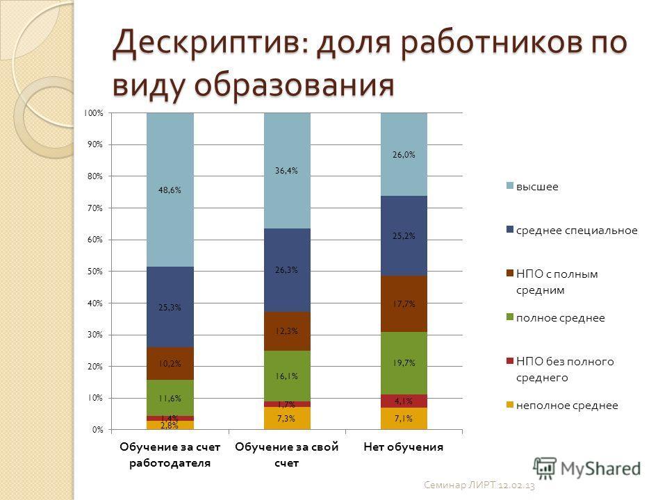 Дескриптив : доля работников по виду образования Семинар ЛИРТ 12.02.13