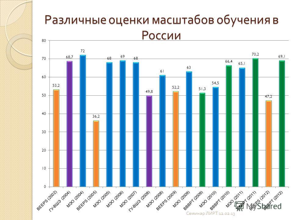 Различные оценки масштабов обучения в России Семинар ЛИРТ 12.02.13