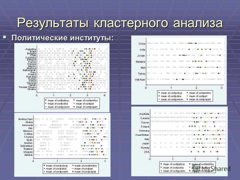 Результаты кластерного анализа Политические институты: Политические институты: