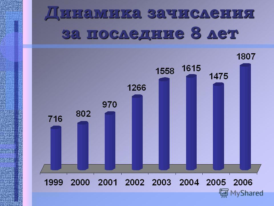 Динамика зачисления за последние 8 лет
