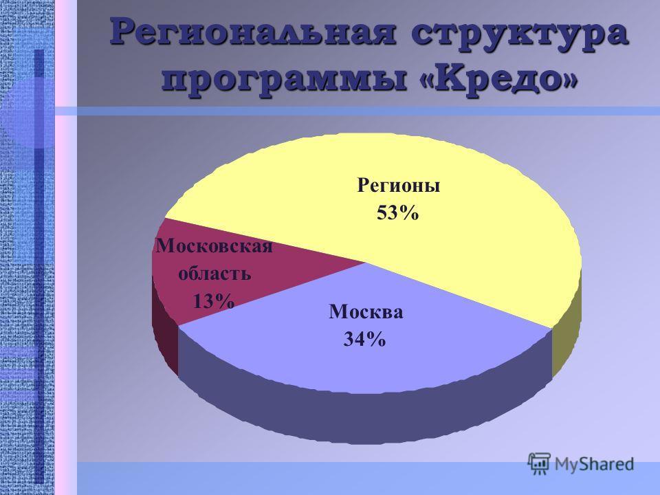 Региональная структура программы «Кредо» Регионы 53% Москва 34% Московская область 13%