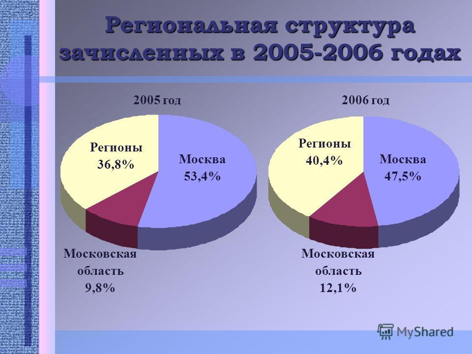 Региональная структура зачисленных в 2005-2006 годах Регионы 36,8% Регионы 40,4% Москва 47,5% Москва 53,4% Московская область 12,1% Московская область 9,8% 2005 год2006 год