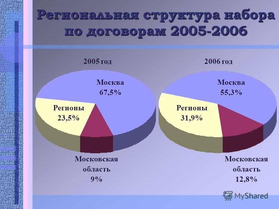 Региональная структура набора по договорам 2005-2006 Регионы 23,5% Регионы 31,9% Москва 55,3% Москва 67,5% Московская область 12,8% Московская область 9% 2005 год2006 год