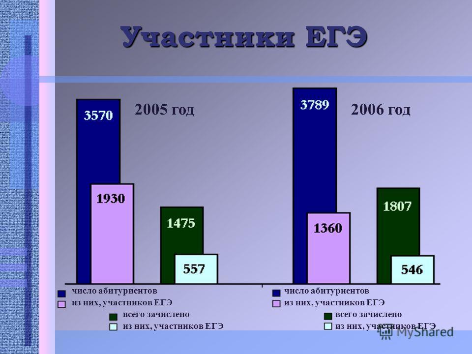 Участники ЕГЭ число абитуриентов из них, участников ЕГЭ число абитуриентов из них, участников ЕГЭ всего зачислено из них, участников ЕГЭ всего зачислено из них, участников ЕГЭ 2005 год2006 год