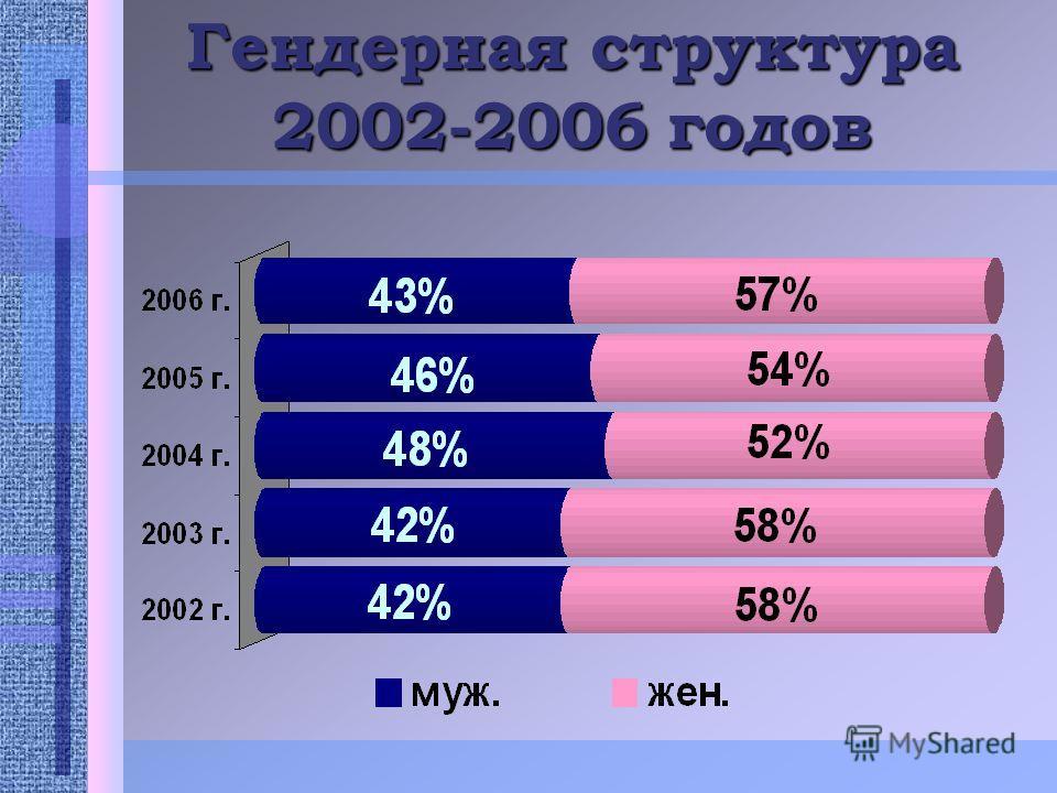 Гендерная структура 2002-2006 годов