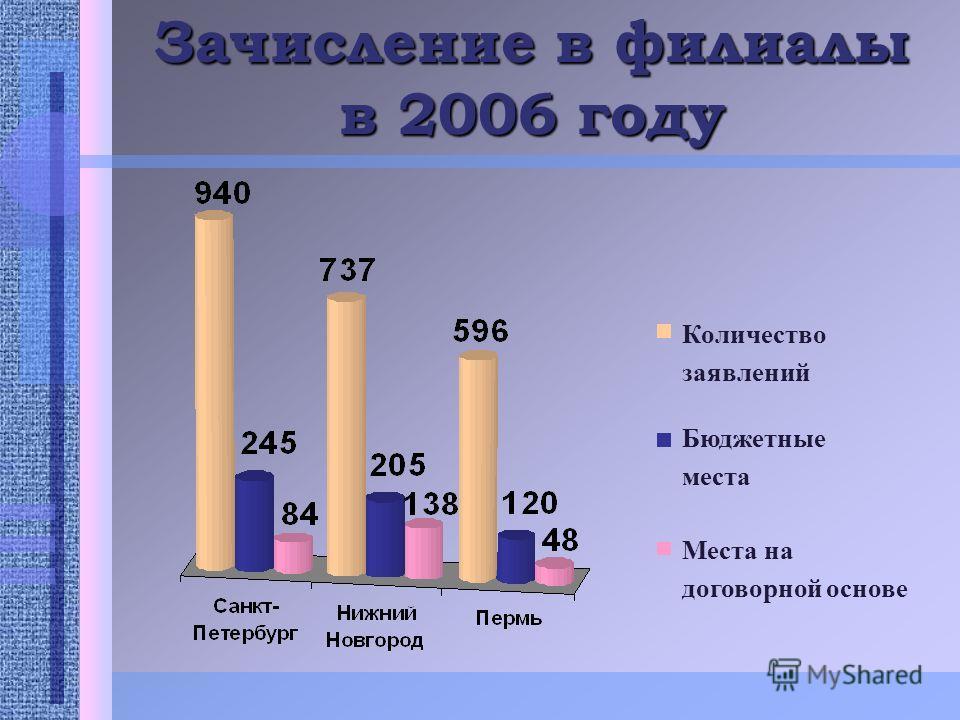 Зачисление в филиалы в 2006 году Количество заявлений Бюджетные места Места на договорной основе