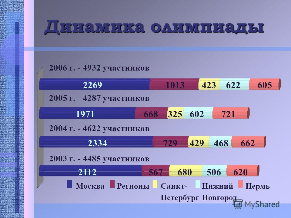 Динамика олимпиады 2006 г. - 4932 участников 2005 г. - 4287 участников 2004 г. - 4622 участников 2003 г. - 4485 участников МоскваРегионыСанкт- Петербург Нижний Новгород Пермь 10134236226052269 6683256027211971 7294294686622334 5676805066202112
