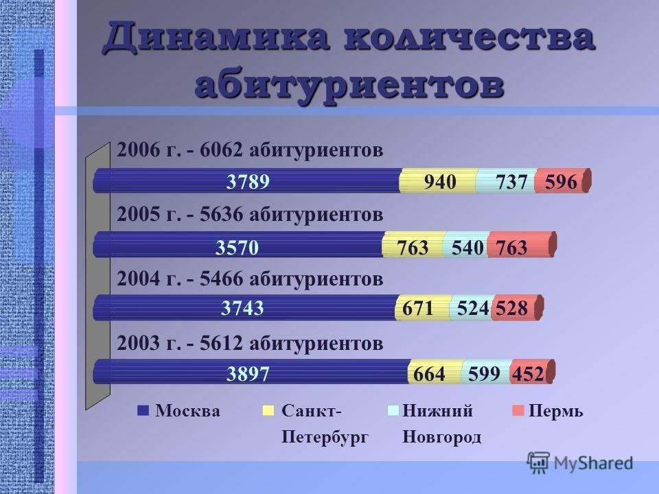 Динамика количества абитуриентов 2006 г. - 6062 абитуриентов 2005 г. - 5636 абитуриентов 2004 г. - 5466 абитуриентов 2003 г. - 5612 абитуриентов МоскваСанкт- Петербург Нижний Новгород Пермь 9407375963789 7635407633570 6715245283743 6645994523897